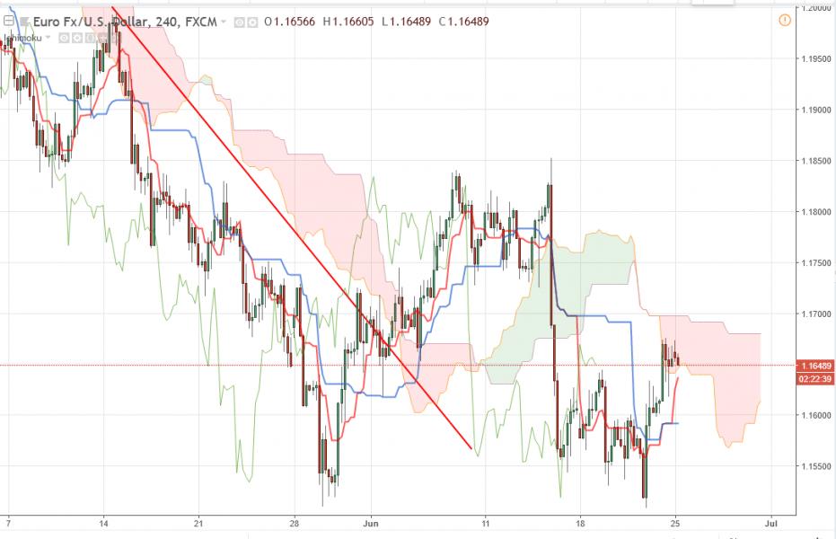Прогноз Евро Доллар на 25 июня 2018, анализ курса EUR/USD