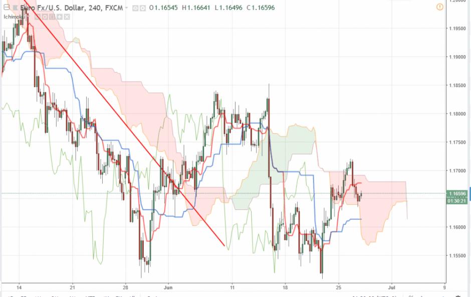 Прогноз Евро Доллар на 27 июня 2018, анализ курса EUR/USD