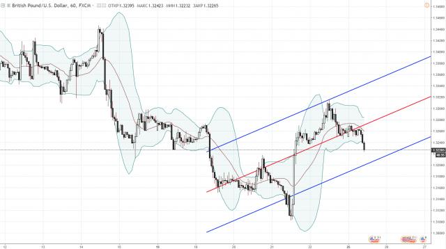 Аналитика GBP/USD на неделю 25-29 июня