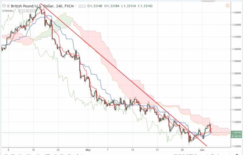 Прогноз Фунт Доллар аналитика GBP/USD на 5 июня