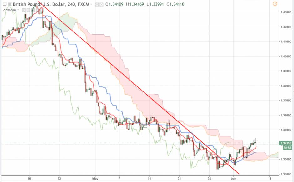 Прогноз Фунт/Доллар GBP/USD на 07.06.2018
