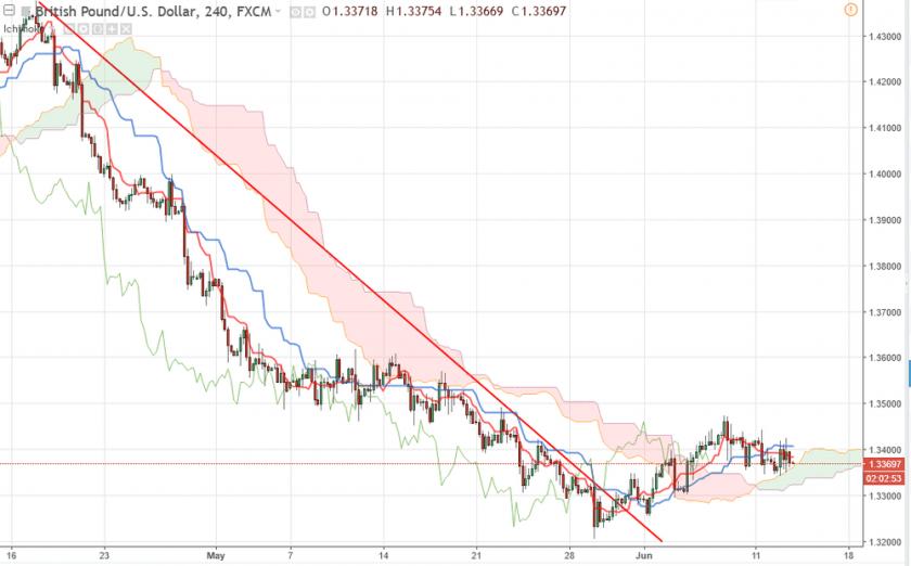Прогноз валютной пары Британский фунт/Доллар GBP/USD на 13.06.2018