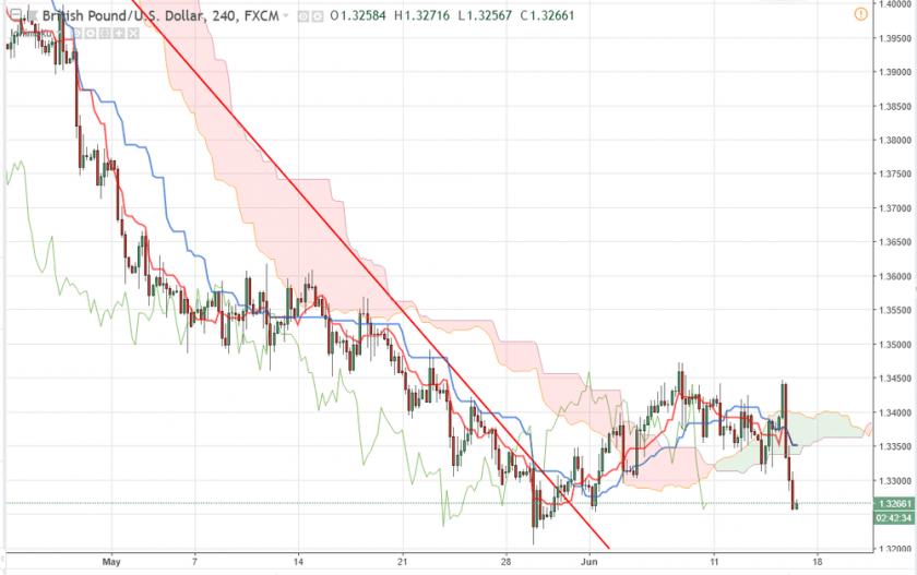 Британский фунт/доллар GBP/USD прогноз на 15.06.2018