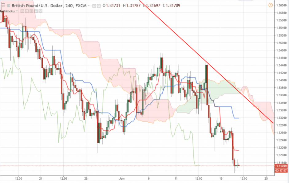 Прогноз по валютной паре фунт/доллар GBP/USD на 20.06.2018