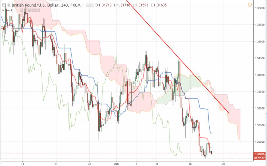 Прогноз по валютной паре фунт/доллар GBP/USD на 21.06.2018