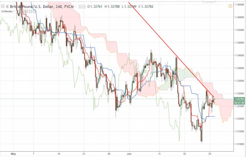 Фунт Доллар GBP/USD прогноз на 26.06.2018