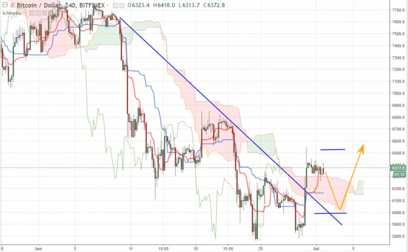 Bitcoin прогноз и аналитика BTC/USD на 2 июля 2018