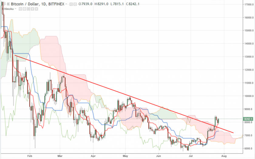 Прогноз курса Bitcoin на август