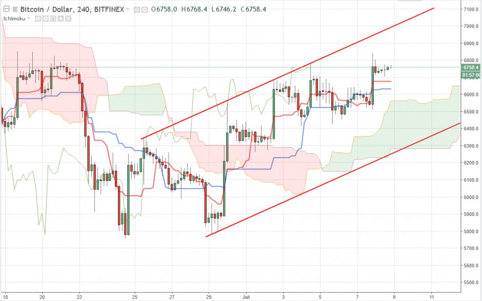 Bitcoin прогноз курса, аналитика BTC/USD