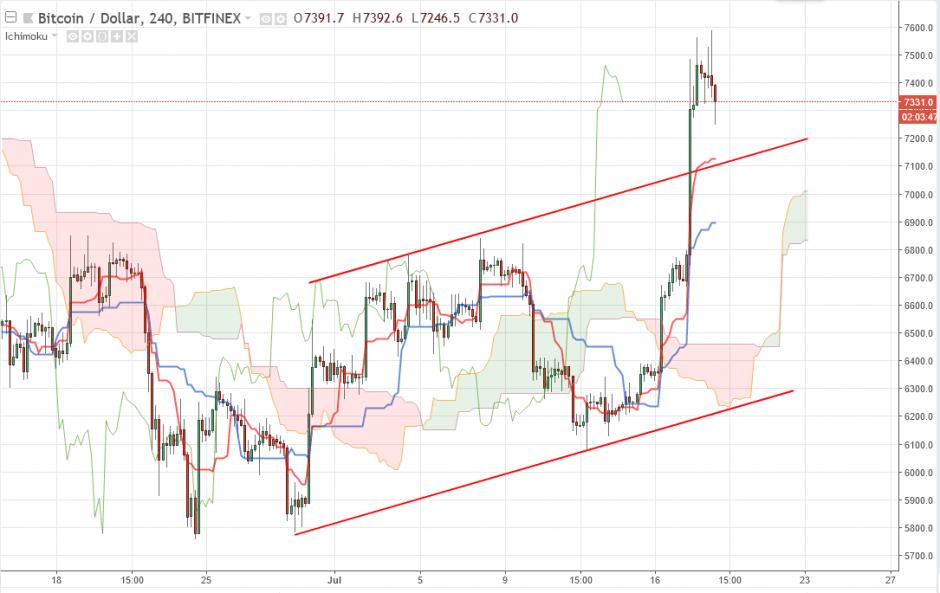 Bitcoin прогноз на 19 июля 2018, анализ курса BTC/USD