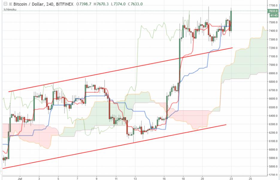 Bitcoin прогноз на 23 июля 2018, анализ курса BTC/USD