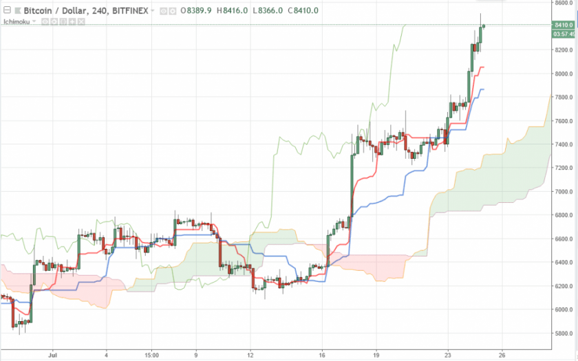 Bitcoin прогноз на 25 июля 2018, анализ курса BTC/USD