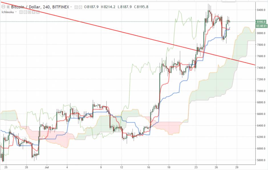Bitcoin прогноз на 28 июля 2018, анализ курса BTC/USD
