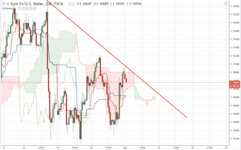 Прогноз Евро Доллар на сегодня 2 июля 2018, анализ курса EUR/USD