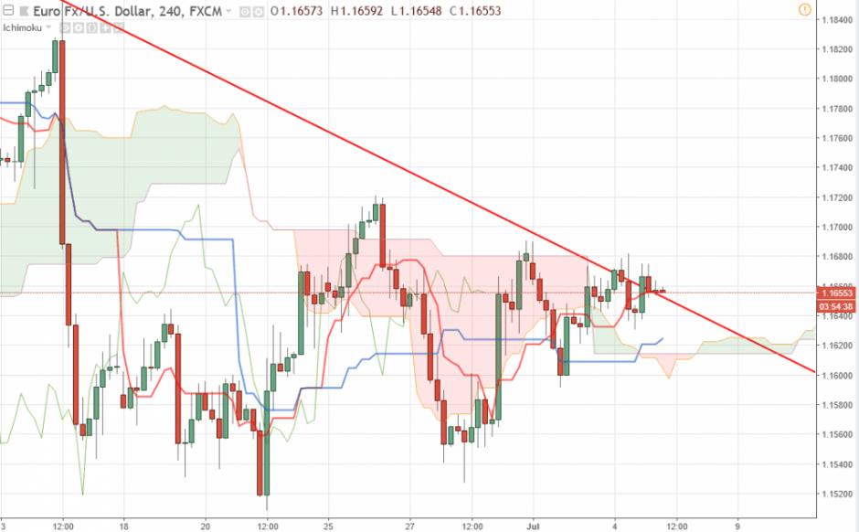 Прогноз по валютной паре Евро/Доллару EUR/USD на 05.07.2018