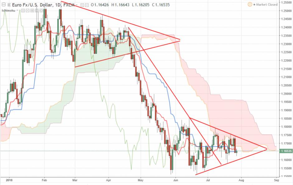 Прогноз Евро Доллар EUR/USD на август 2018