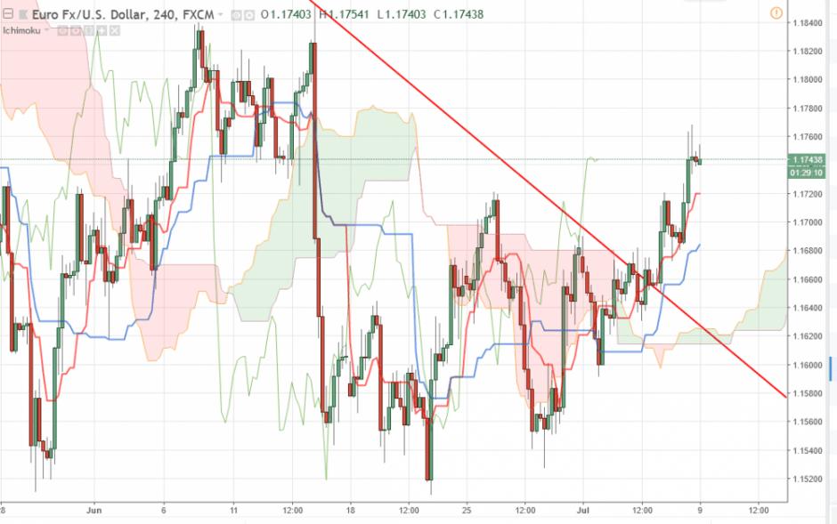 Прогноз Евро Доллар на 9 июля 2018, анализ курса EUR/USD