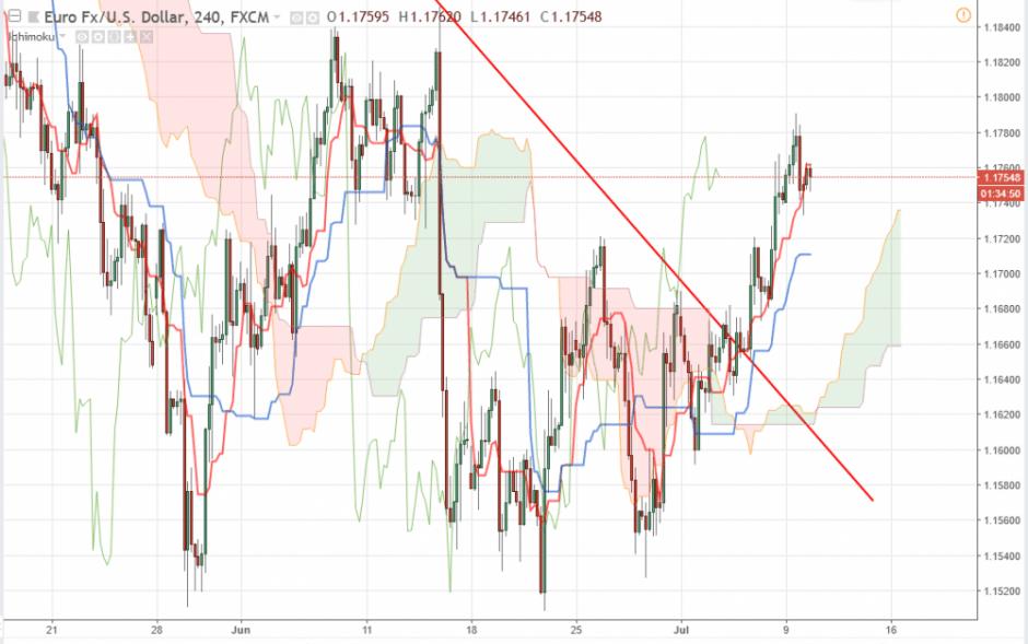 Прогноз Евро Доллар на сегодня 10 июля 2018, анализ курса EUR/USD