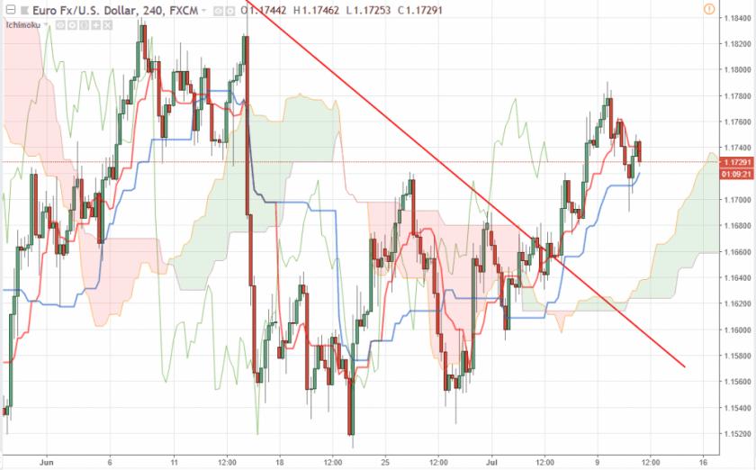Прогноз Евро Доллар на сегодня 11 июля 2018, анализ курса EUR/USD
