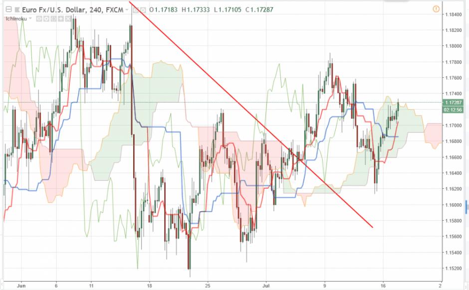 Прогноз Евро Доллар на 17 июля 2018, анализ курса EUR/USD