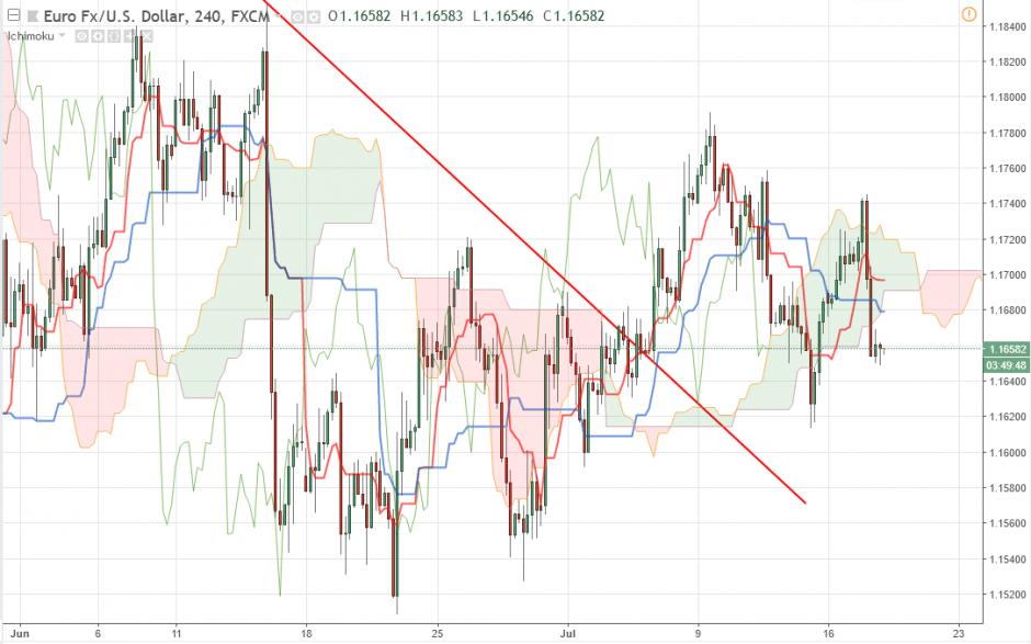 Прогноз Евро Доллар на 18 июля 2018, анализ курса EUR/USD
