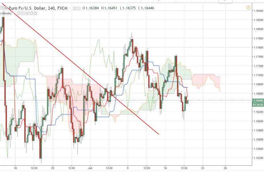 Прогноз Евро Доллар на сегодня 19 июля 2018