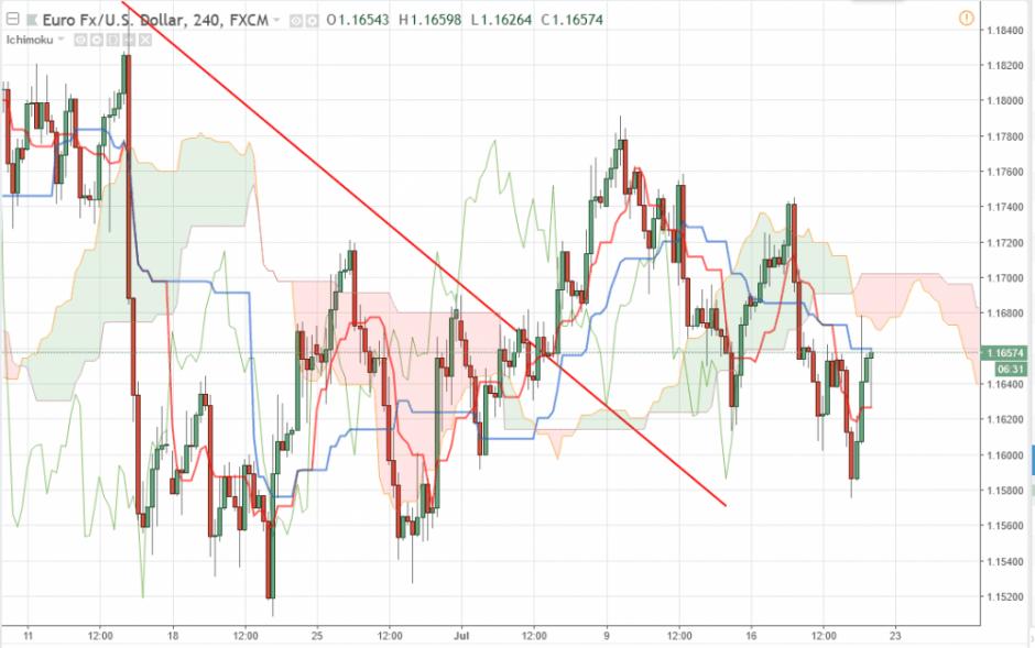 Прогноз Евро Доллар на сегодня 20 июля 2018, анализ курса EUR/USD