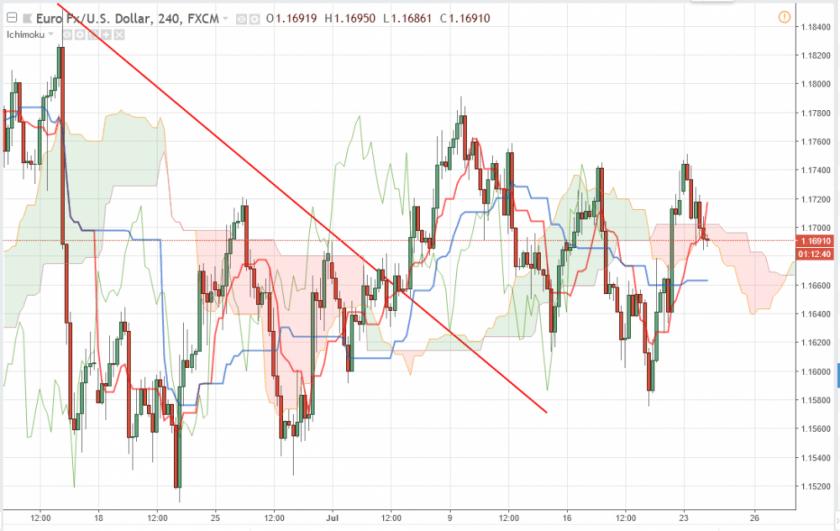 Прогноз Евро Доллар на сегодня 24 июля 2018