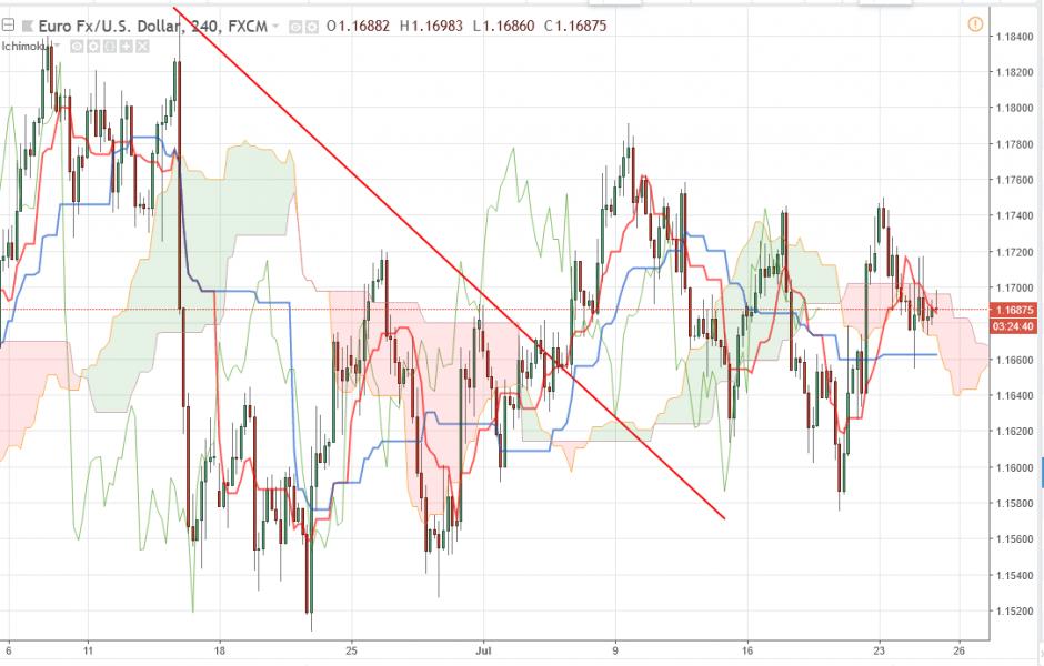 Прогноз Евро Доллар на 25 июля 2018, анализ курса EUR/USD