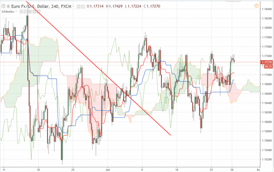 Евро/Доллар EUR/USD прогноз на 26.07.2018