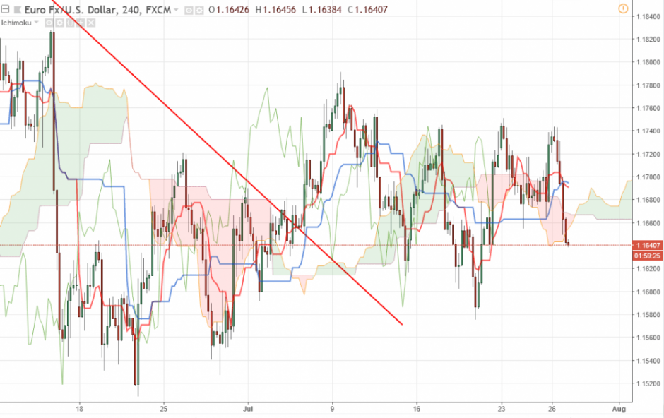 Прогноз Евро Доллар на 27 июля 2018