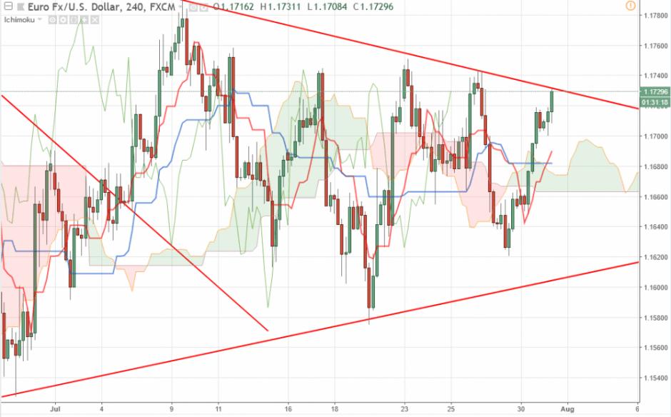 Прогноз Евро Доллар на сегодня 31 июля 2018, анализ курса EUR/USD