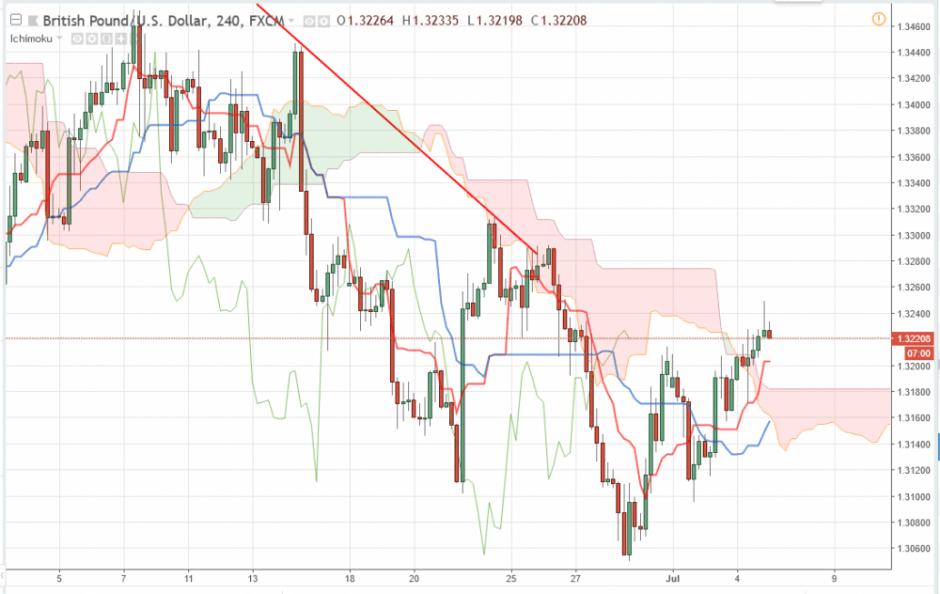 Прогноз Фунт Доллар аналитика GBP/USD на сегодня 5 июля