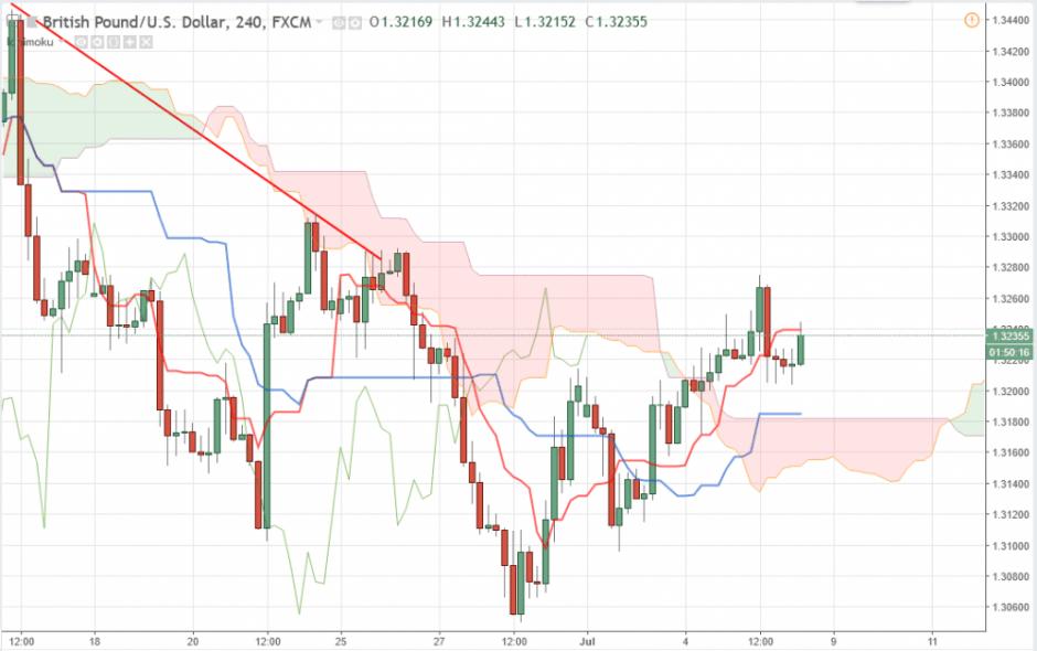 Прогноз Фунт Доллар аналитика GBP/USD на сегодня 6 июля
