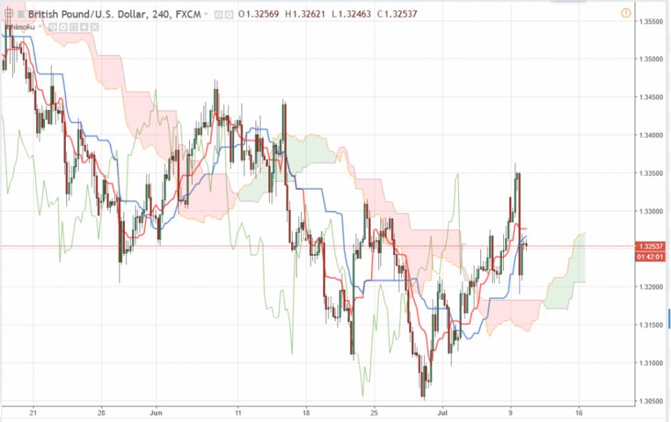 Прогноз Фунт Доллар аналитика GBP/USD на сегодня 10 июля