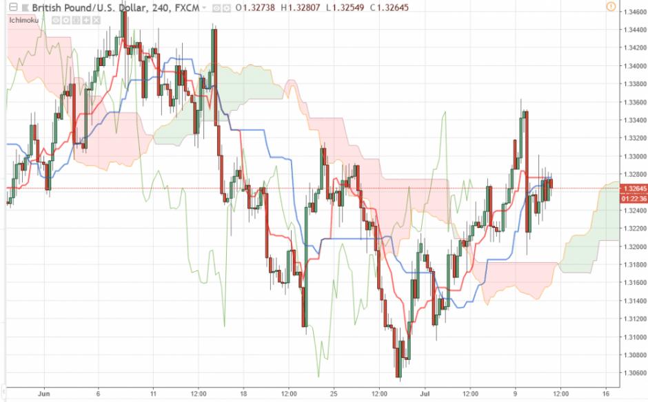 Прогноз Фунт Доллар аналитика GBP/USD на 11 июля