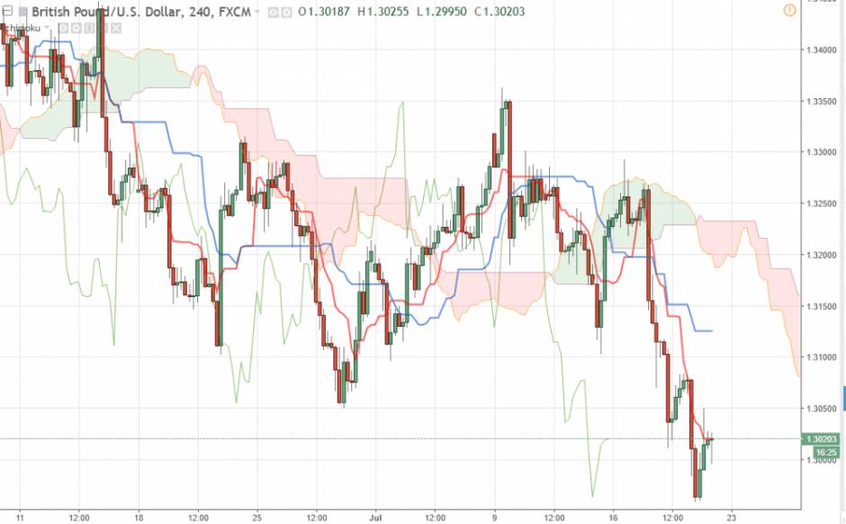 Прогноз Фунт Доллар 20 июля 2018, аналитика GBP/USD на сегодня