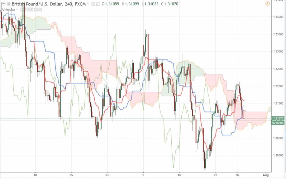 Прогноз Фунт Доллар аналитика GBP/USD на 27 июля 2018