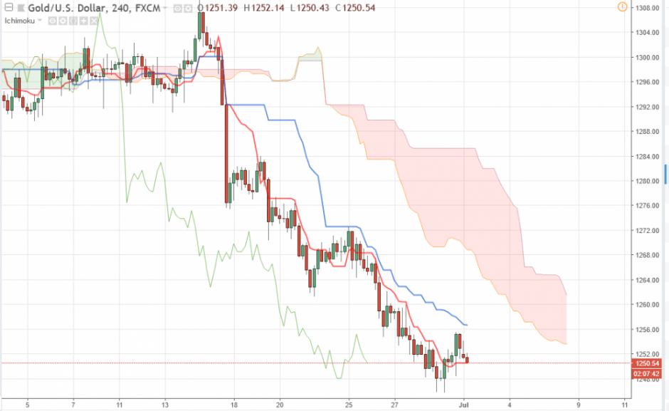 Прогноз цен на Золото на сегодня, цена XAU/USD 2 июля 2018