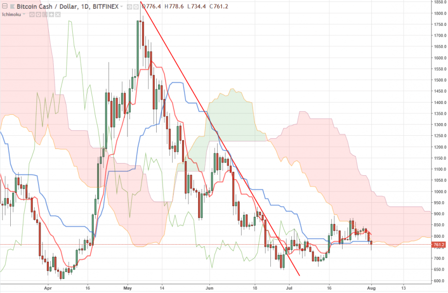 Bitcoin Cash прогноз на август 2018