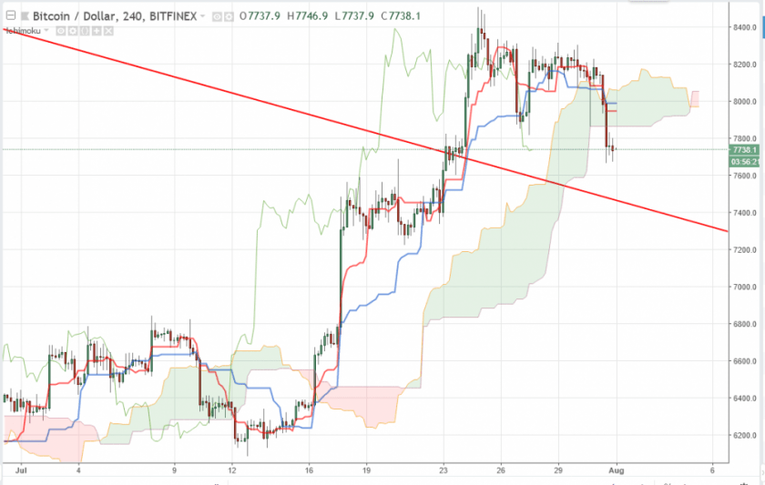 Bitcoin прогноз на 1 августа 2018, анализ курса BTC/USD