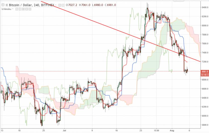 Bitcoin прогноз на 6 августа 2018, анализ курса BTC/USD