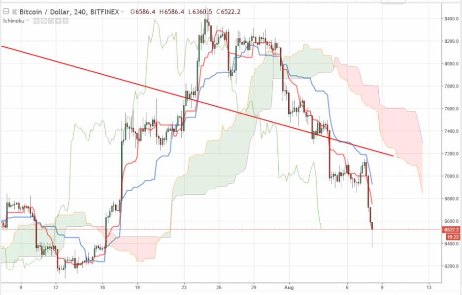 Bitcoin прогноз на 8 августа 2018, анализ курса BTC/USD