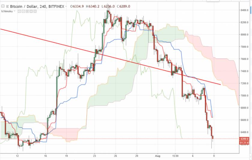Bitcoin прогноз на 9 августа 2018, анализ курса BTC/USD
