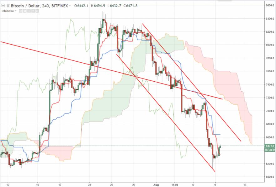 Bitcoin прогноз на 10 августа 2018, анализ курса BTC/USD
