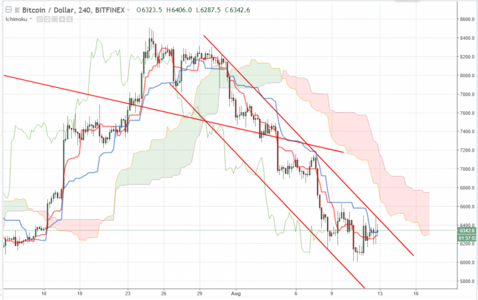 Bitcoin прогноз на 13 августа 2018, анализ курса BTC/USD
