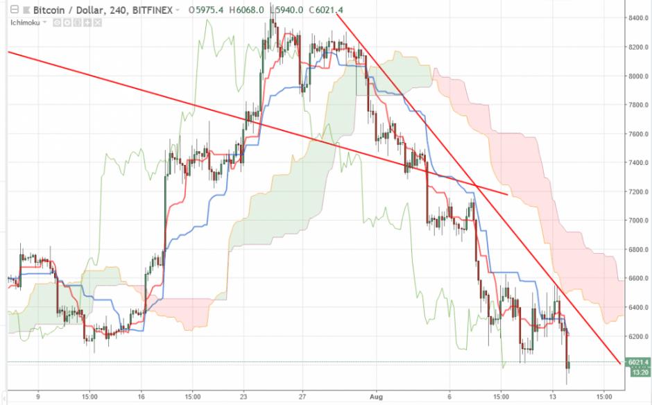 Bitcoin прогноз на 14 августа 2018, анализ курса BTC/USD