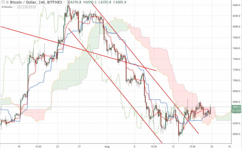 Bitcoin прогноз на 20 августа 2018, анализ курса BTC/USD