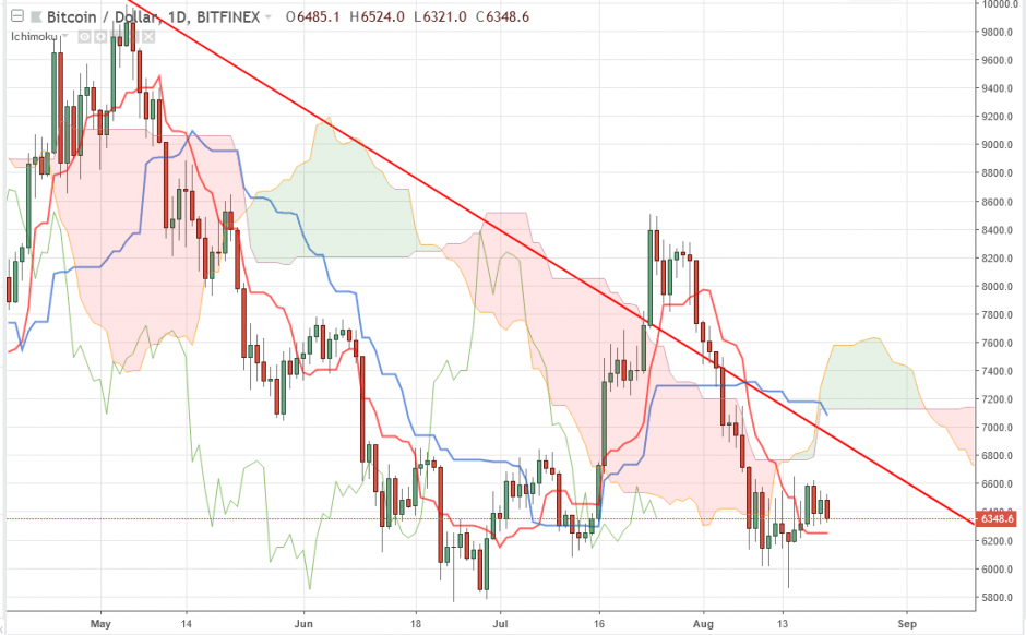 Bitcoin прогноз на 21 августа 2018, анализ курса BTC/USD