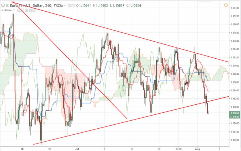 Евро/Доллар прогноз EUR/USD на 03.08.2018